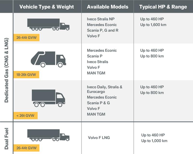 Available Vehicles - Gas Vehicle Hub